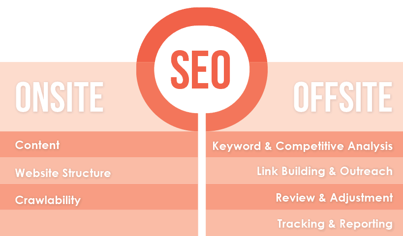 seo services onsite-offsite