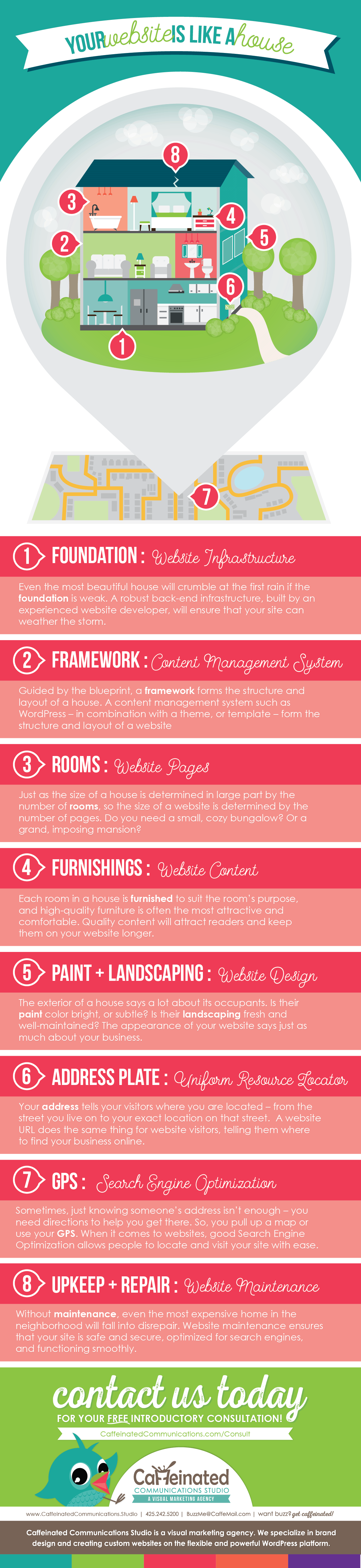 Your website is like a house infographic from Caffeinated Communications Studio